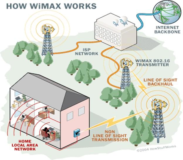 Технология wimax: принцип работы, оборудование, области применения