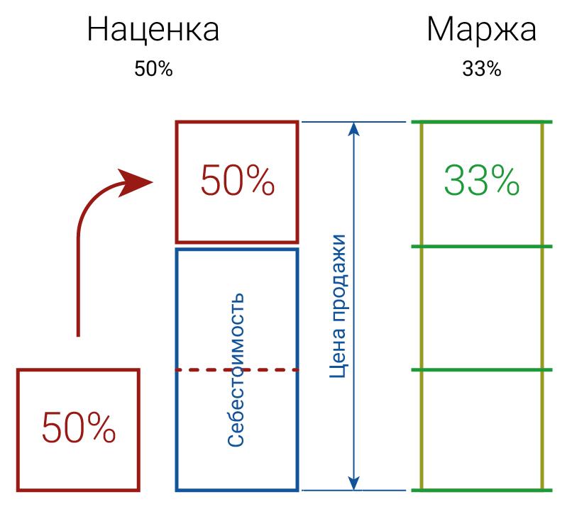 Формула расчета маржинальности, какие виды существуют, на что она влияет