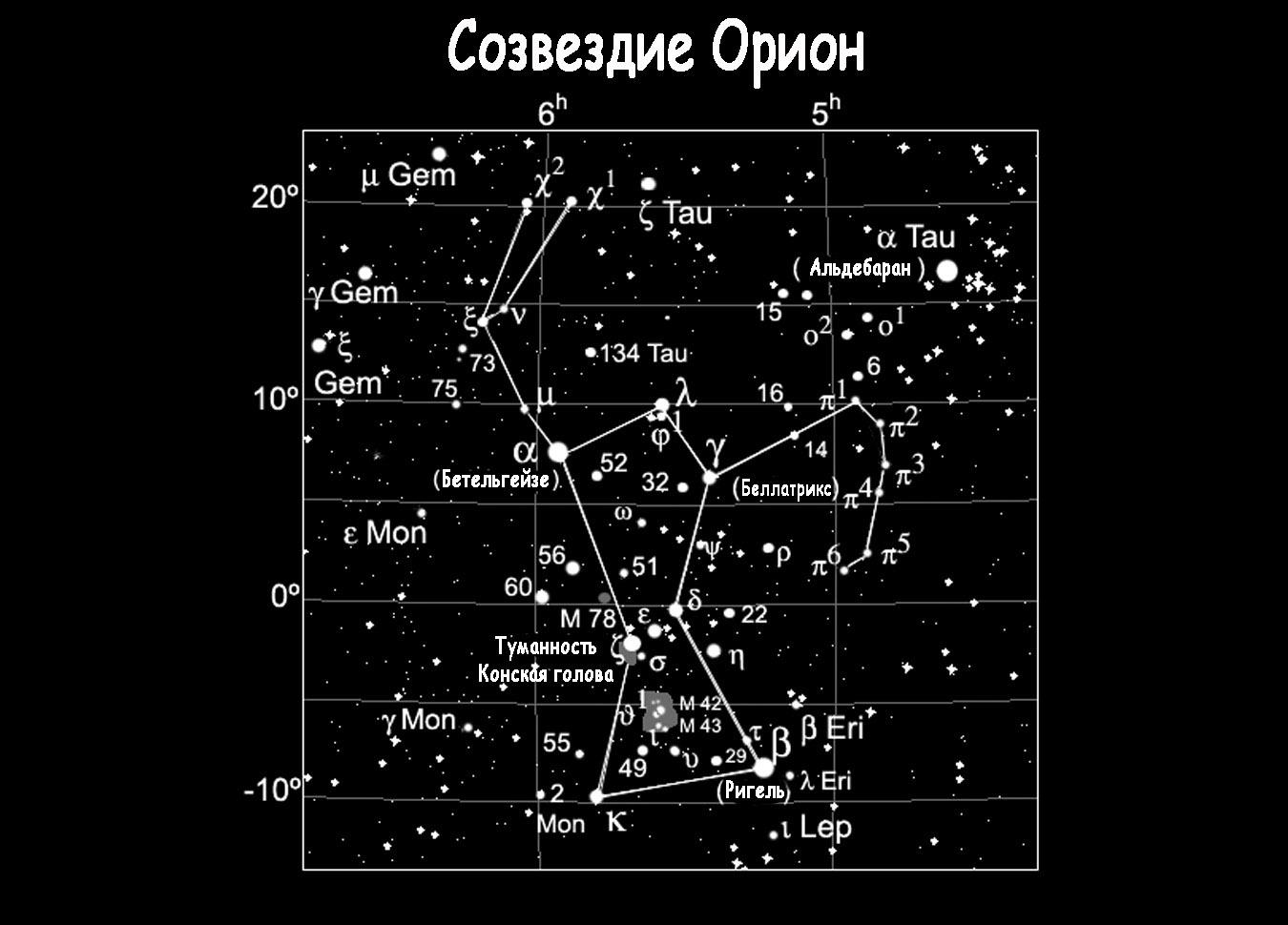 Что такое созвездия?