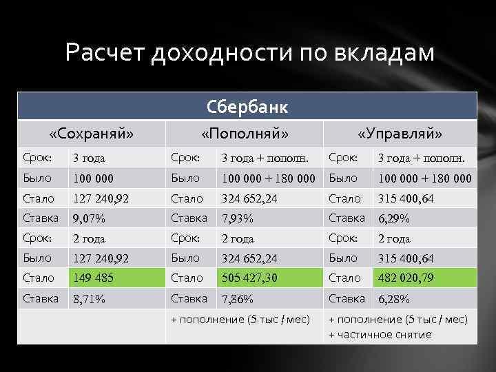 Вклады сбербанк для физических лиц в 2020 году, проценты и ставки по вкладам в серпухове