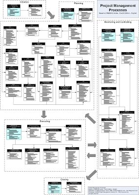 Стандарты pmi - управление проектами