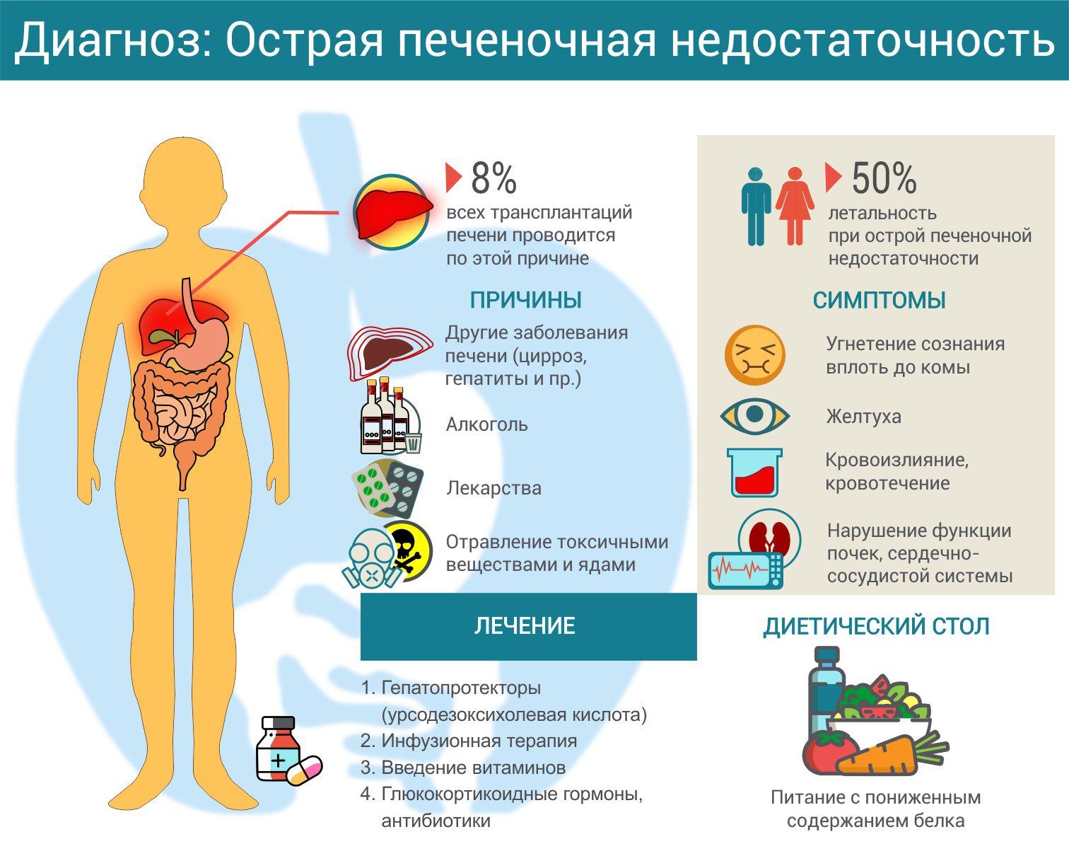 Острая и хроническая печеночная недостаточность: причины, симптомы, лечение