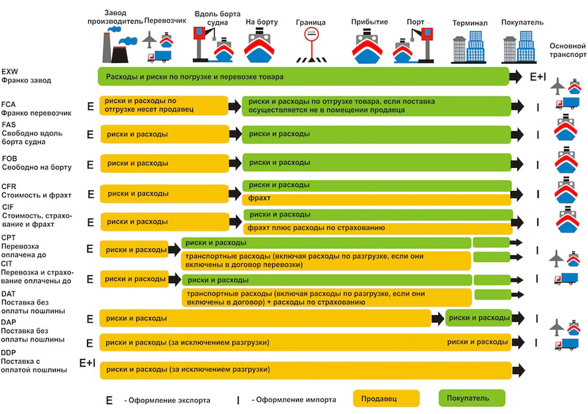 Таблица инкотермс 2010, отличия exw fca fas fob cfr cif cip cpt dat dap ddp