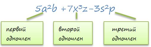Многочлен - википедия