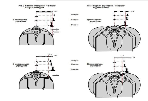 Пристрелка коллиматорного прицела: описание, настройки, характеристики и принцип действия - truehunter.ru