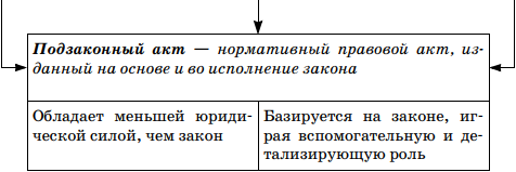 Подзаконные акты. к подзаконным нормативным актам относятся... :: businessman.ru