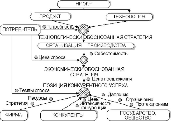 Ниокр (научно-исследовательские и опытно-конструкторские работы, r&d). определение что такое ниокр (научно-исследовательские и опытно-конструкторские работы, r&d) простыми словами и языком с примерами