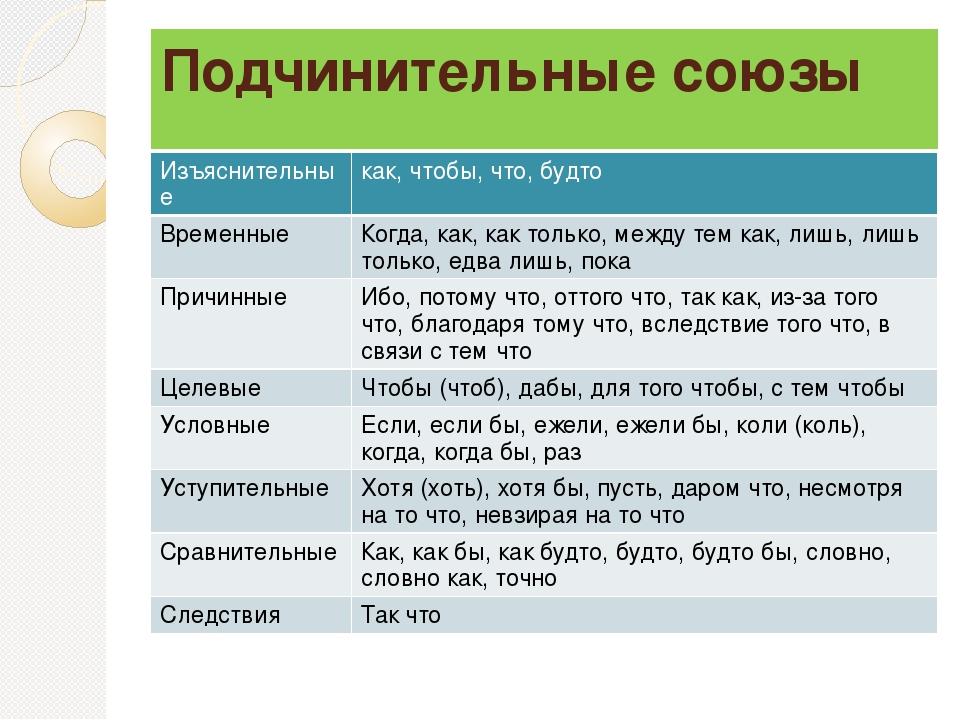 Подчинительные союзы в русском языке