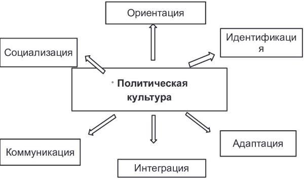 Политическая культура википедия