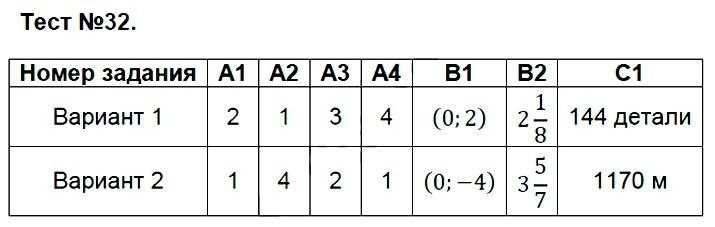 Подготовка школьников к егэ и огэ  (справочник по математике - алгебра - декартовы координаты точек плоскости. уравнение окружности)