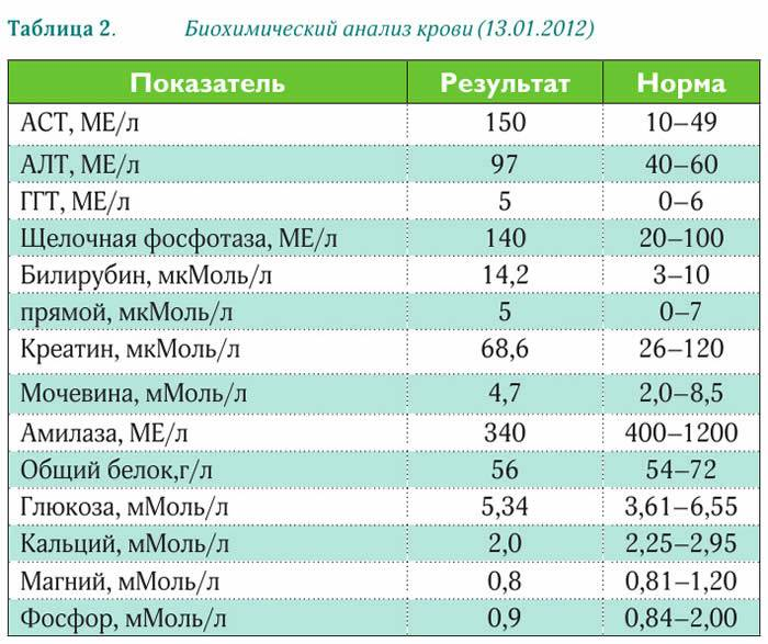 Гамма-глютамилтранспептидаза (гамма-гт)