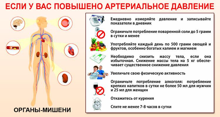 Что такое артериальная гипертензия или высокое артериальное давление: причины повышения, симптомы