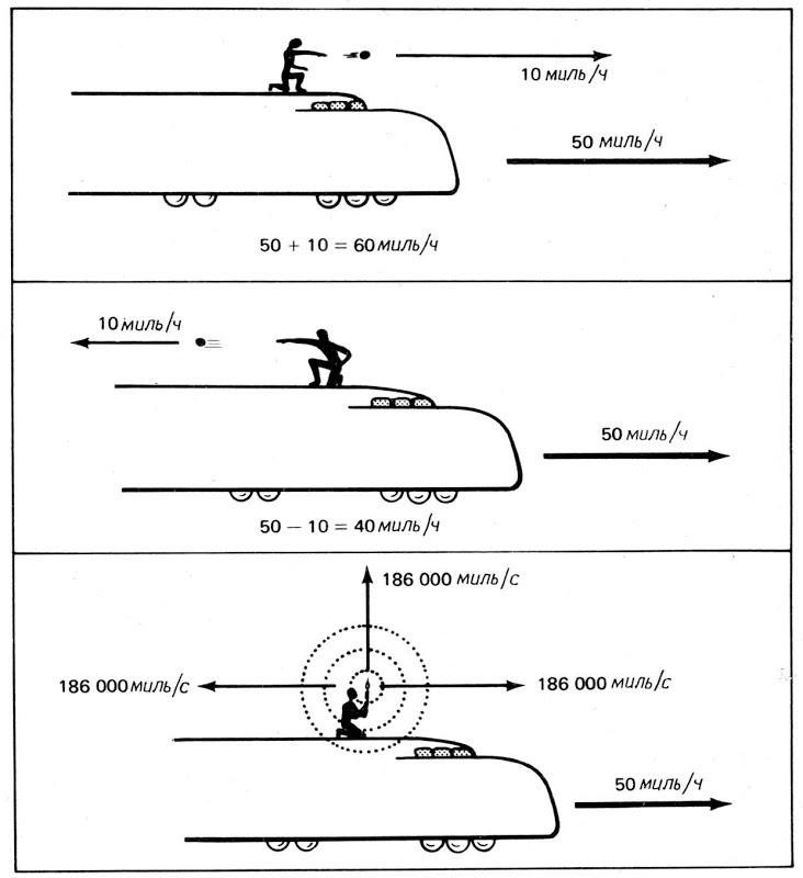 Что такое скорость света, чему она равна и как её измеряют? фото, видео  - «как и почему»