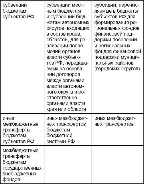 Субвенции и субсидии: отличия и сходства, цели