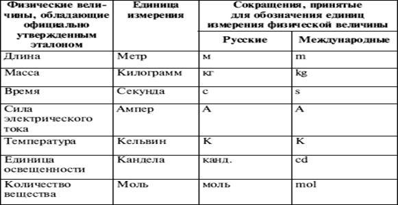 Физическая величина — википедия. что такое физическая величина