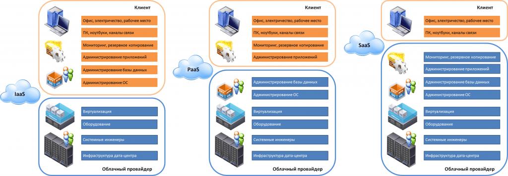 Что такое paas? платформа как услуга | microsoft azure