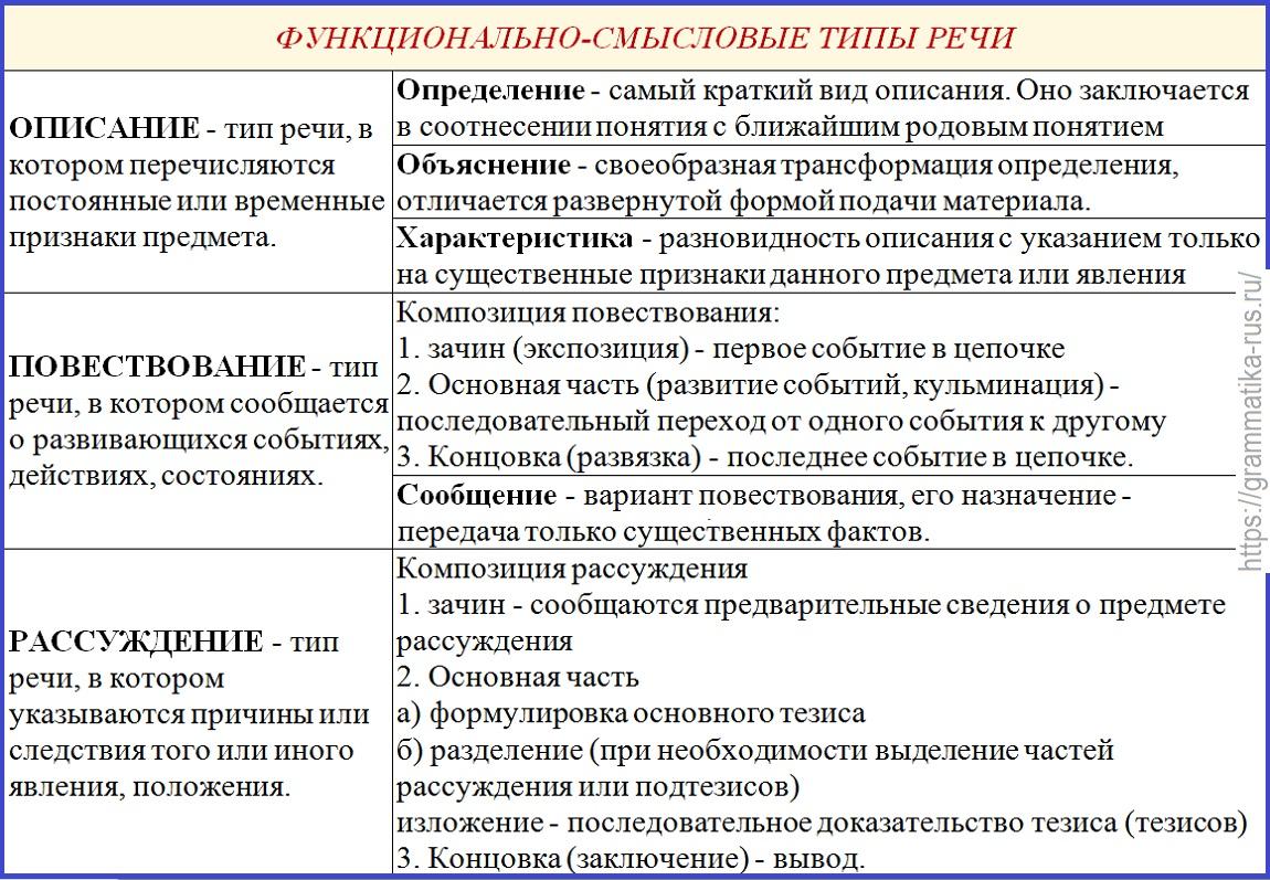 Функциональные стили речи и их особенности: таблица | nur.kz