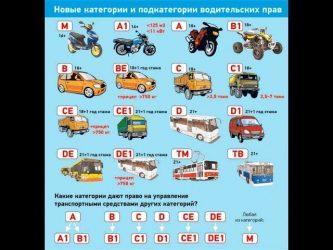 Расшифровка категорий и подкатегорий автомобилей