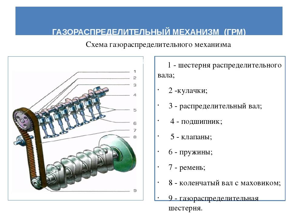 Грм (газораспределительный механизм) — словарь автомеханика