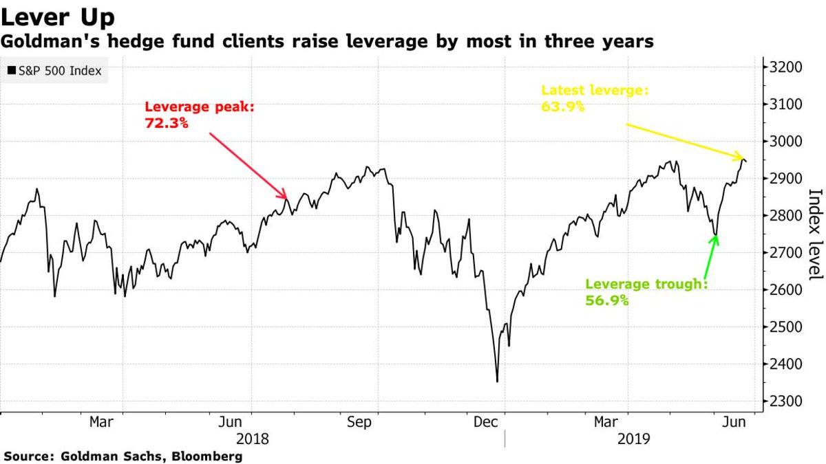Хедж-фонды как инструмент инвестирования