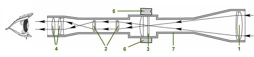 Пристрелка коллиматорного прицела: описание, настройки, характеристики и принцип действия