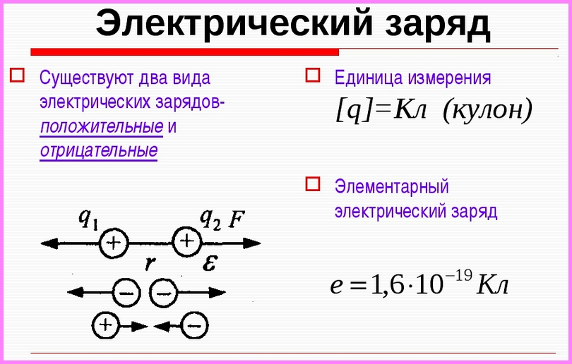 Электрический заряд. суммарный и отрицательный заряды - материалы для подготовки к егэ по физике