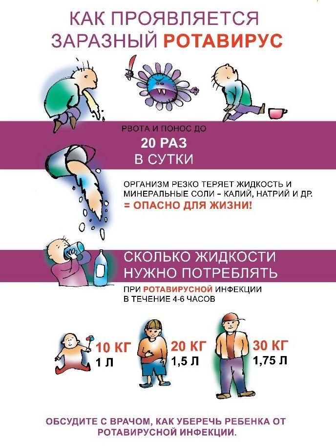 Ротавирус: причины, признаки и симптомы, лечение, профилактика у детей
