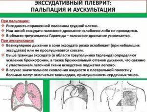 Гидроторакс справа что это такое - врачебный метод