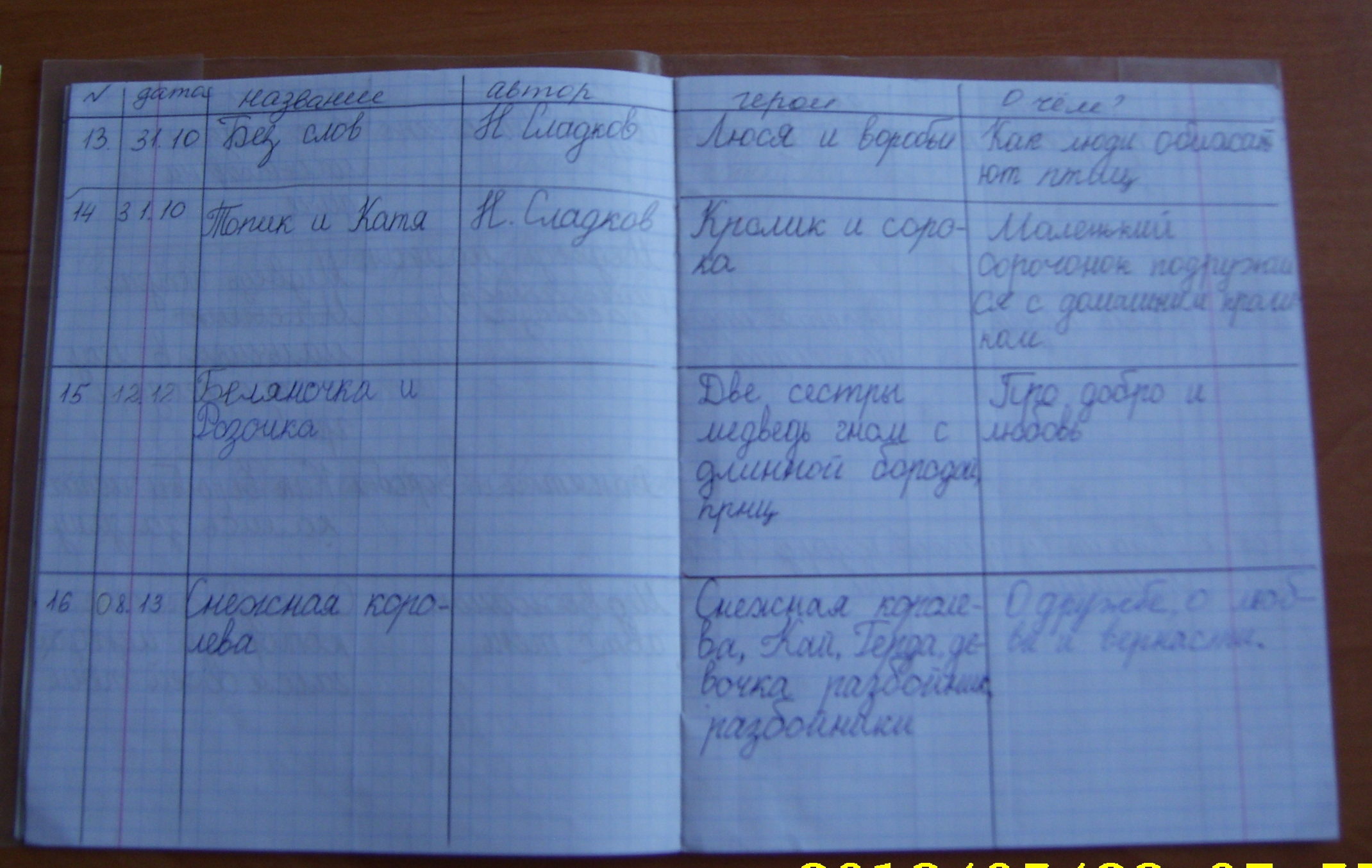 Что такое читательский дневник и зачем он нужен?