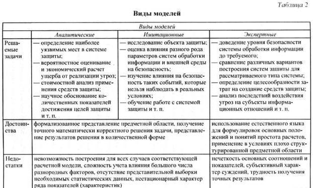 Структурирование информации: понятие и виды, модели и примеры