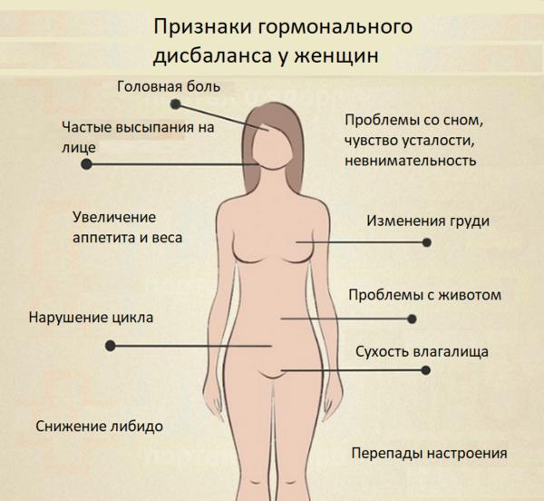 Гормональный сбой у женщин: признаки, симптомы и лечение