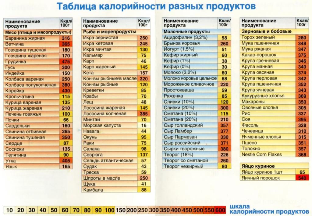 Таблица калорийности продуктов на 100 грамм