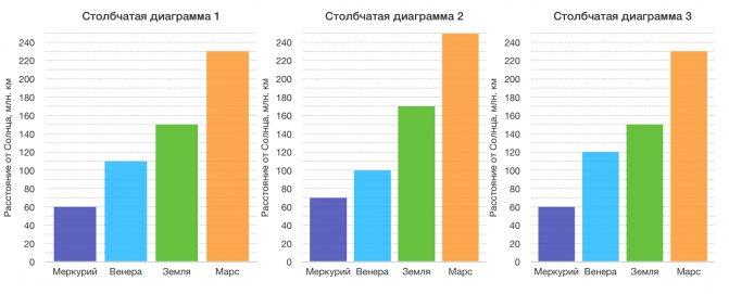 Как визуализировать данные: типы графиков