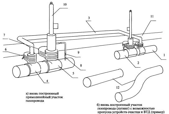 Лупинг газопровода: его функции и особенности обустройства для газопровода