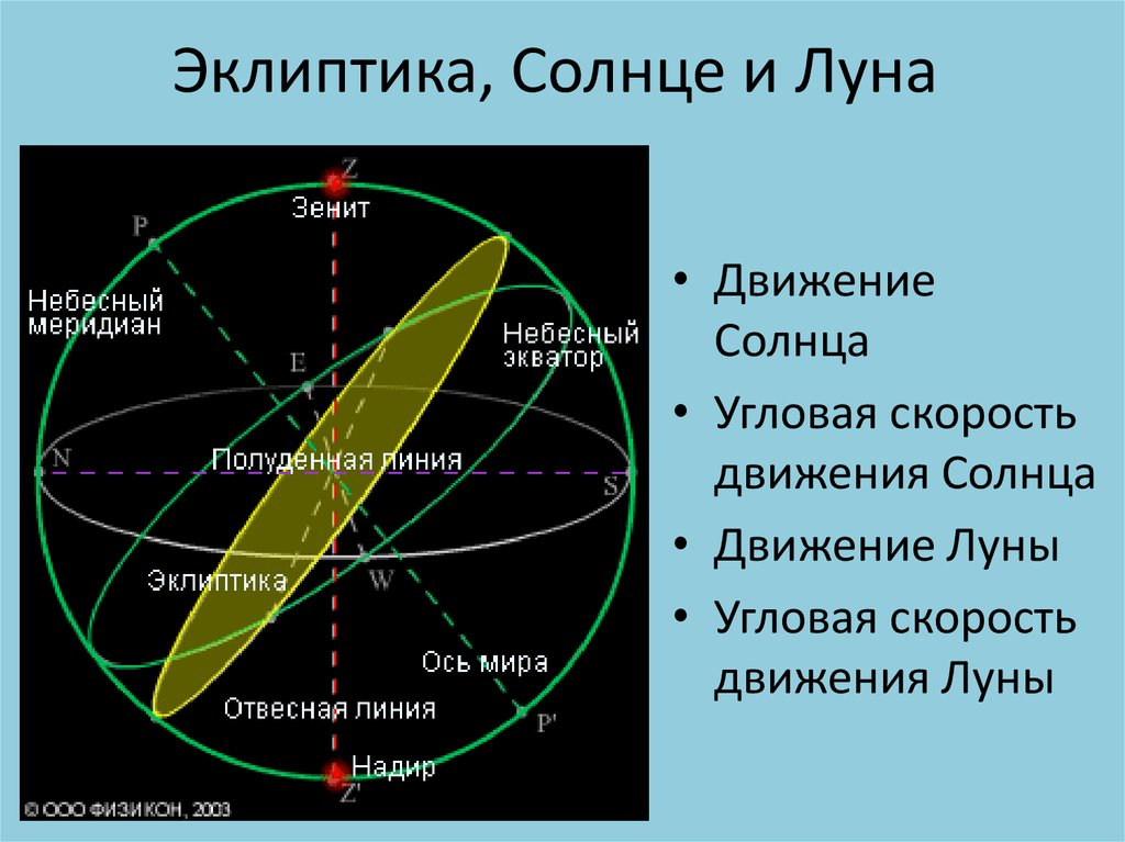 Эклиптика — википедия с видео // wiki 2