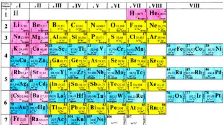 Химический элемент — циклопедия
