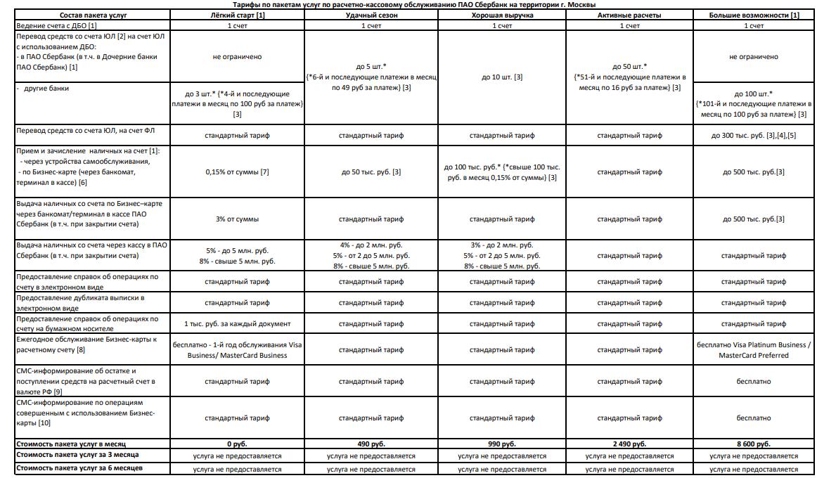 Программа сбербанка сберкидс