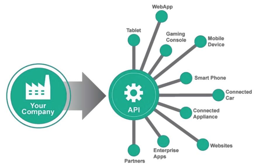 Уровень android api, обратная и прямая совместимость / блог компании otus. онлайн-образование / хабр