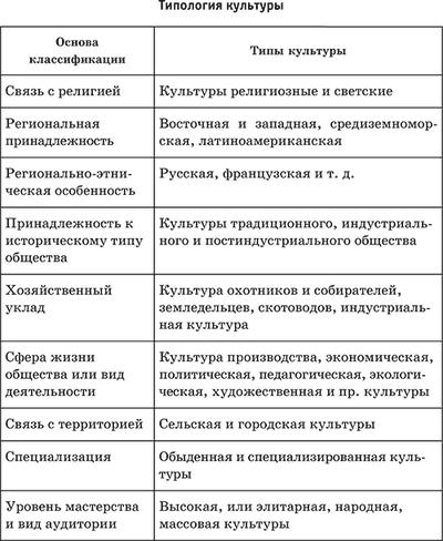 Параграф 10 - обществознание. 10 класс. боголюбов л.н.