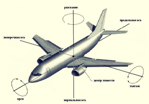 Гайд по flight simulator от пилотов: учимся управлять самолетом / habr