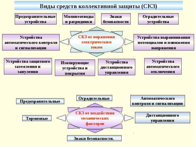 Защитные сооружения гражданской обороны: назначение и виды