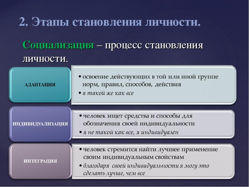 Социализация личности - факторы, формы, этапы социализации
