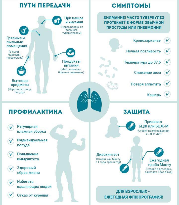 Туберкулез (видео)