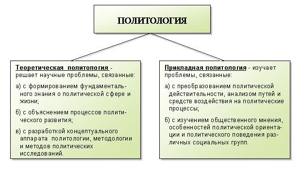 Политология — википедия