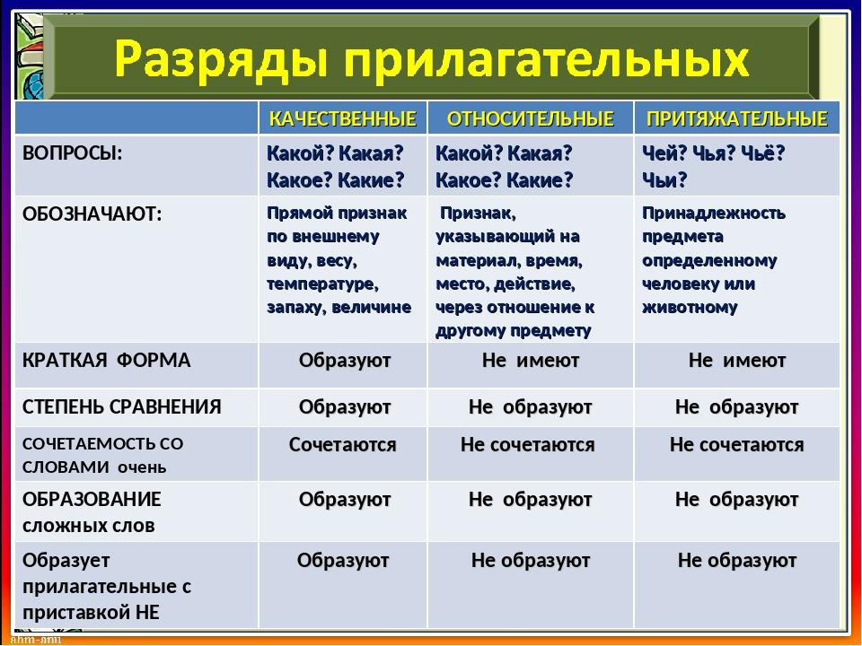 Прилагательное: разряды прилагательных, образование прилагательных
