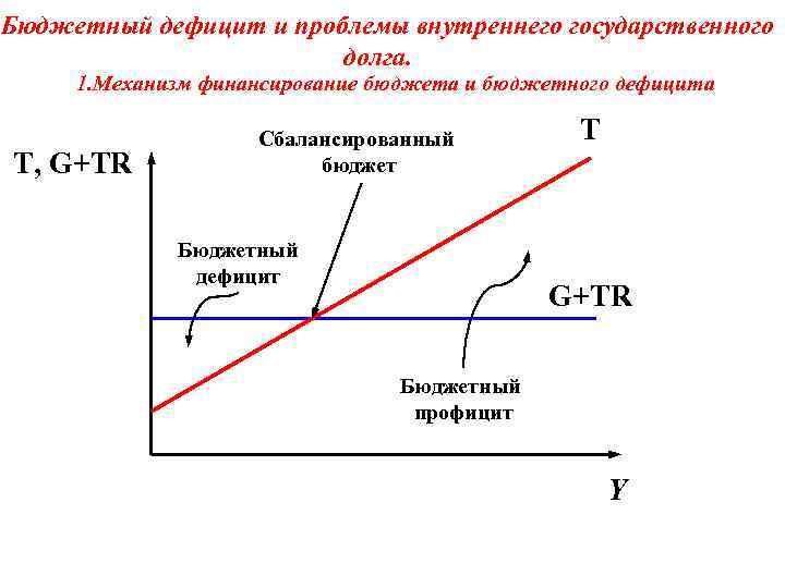 Профицит бюджета. определение профицита бюджета, его причины и финансирование