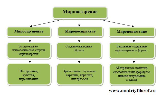 Мировоззрение - что это такое и какие бывают типы у человека: таблица основных видов миропредставления людей и их характеристика - определения понятия
