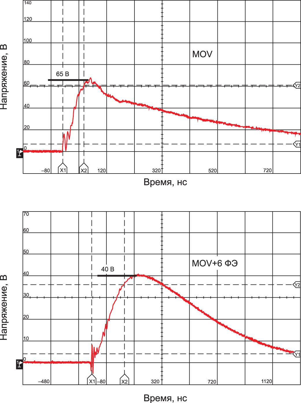 Выбор диода для защиты от обратного напряжения. супрессор обозначение, параметры и применение защитных диодов