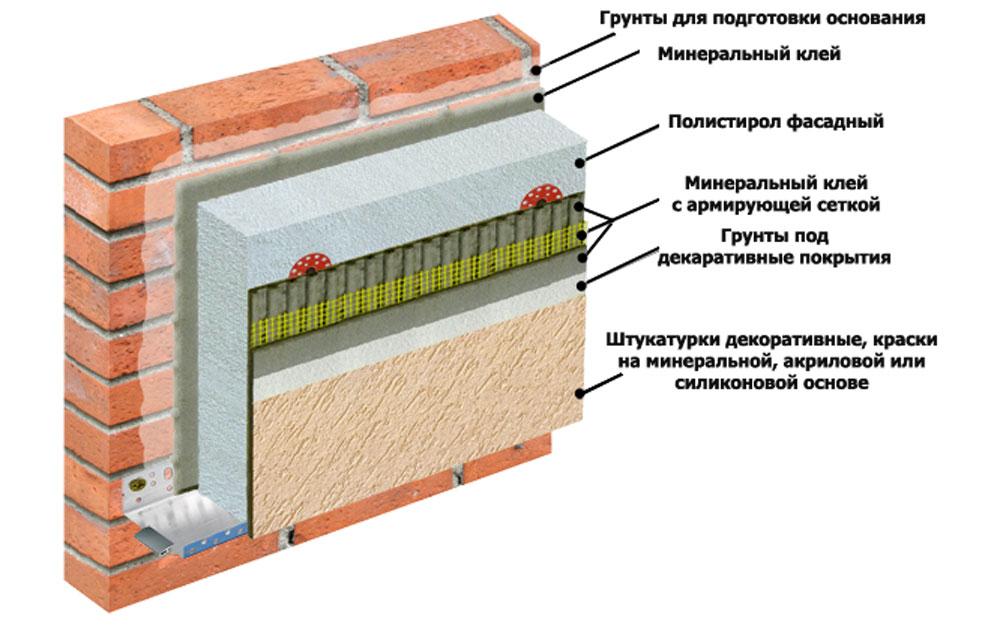 Мокрый фасад: тонкости и нюансы технологии мокрый фасад: тонкости и нюансы технологии  