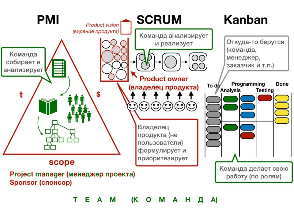 6 примеров реального применения канбан в российских компаниях  — onagile consulting